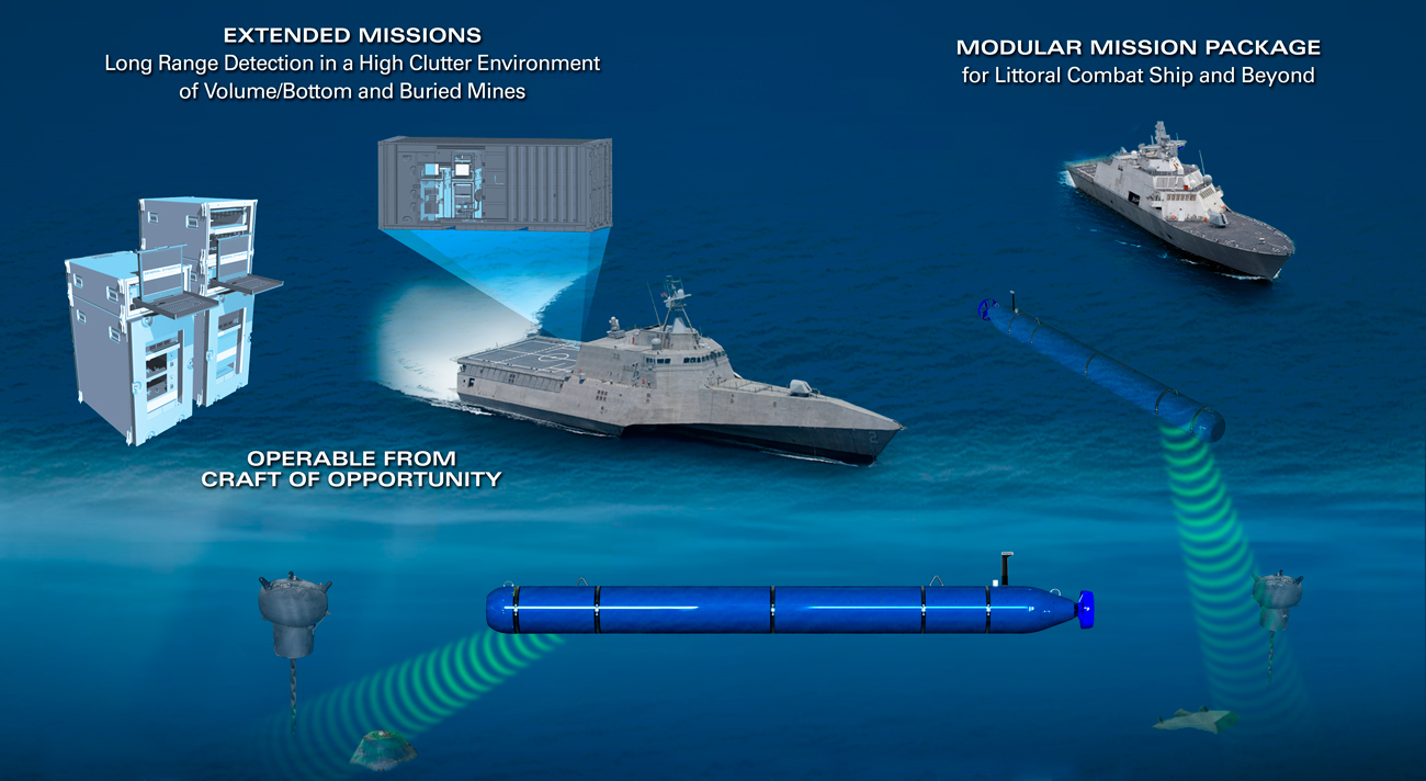 General Dynamics Knifefish UUV ship integration